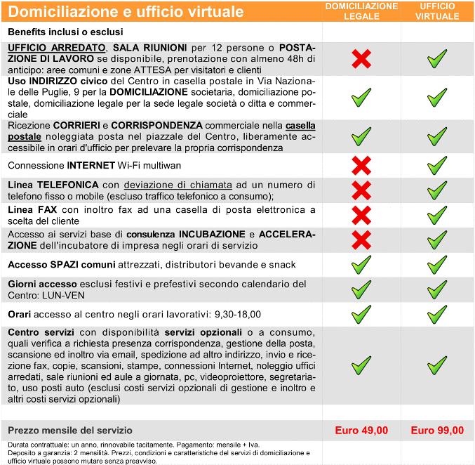 Domiciliazione sede legale Napoli