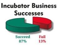 Convenzioni incubatore Partner finanziari
