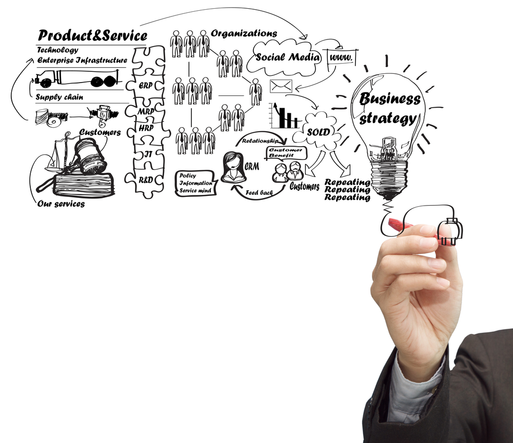 Start-up business program Campania