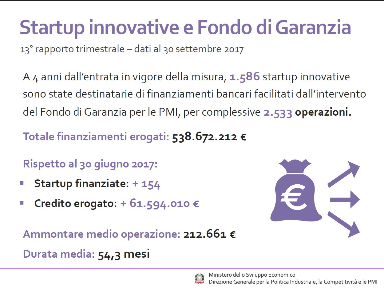 Aggiornamenti Fondo di Garanzia startup